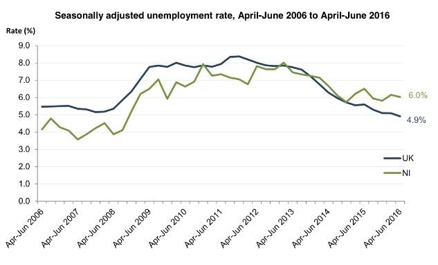 unemployment-graph